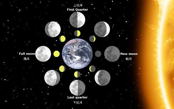 月亮的阴晴圆缺