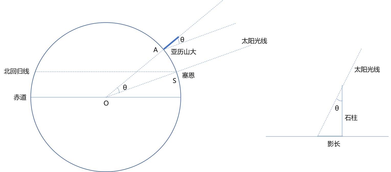 测量大地周长的解法图