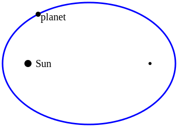 轨道定律概念图