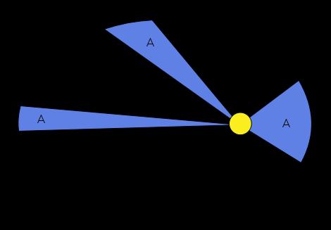 面积(速度)定律概念图