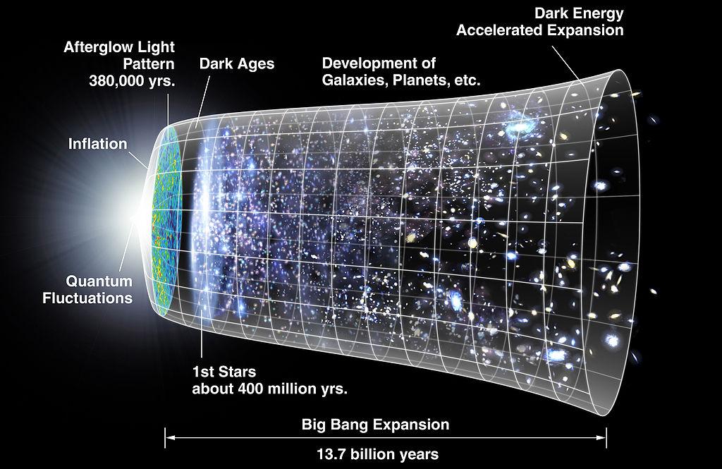 宇宙大爆炸模型
