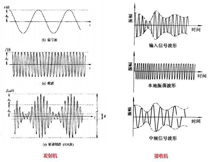 我们知道,调幅(am)广播信号是利用音频信号调制一个高频的载波信号