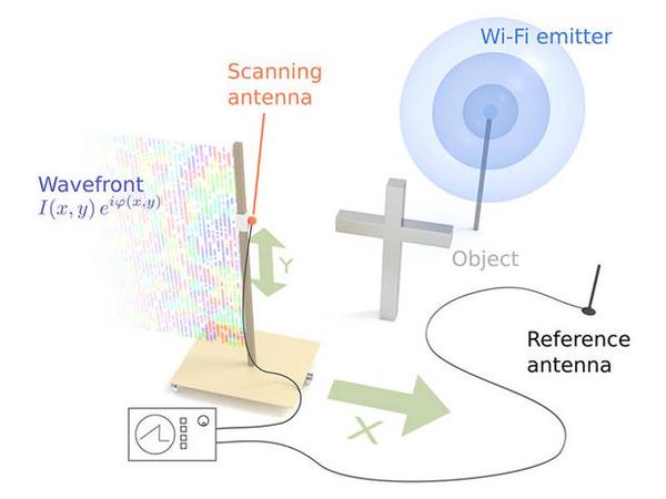 """路由器发出的Wifi信号,能让你家变""""透明"""""""