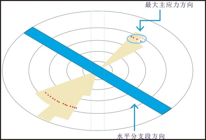 """页岩气开采的""""武功秘籍""""——水平井及分段压裂技术"""