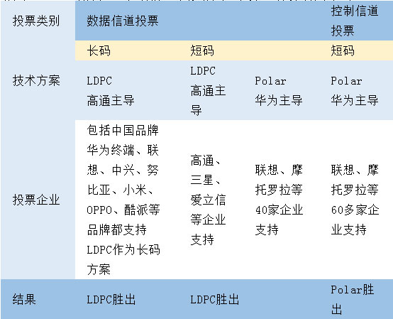 华为工程师纯技术解读5G编码标准_科普中国网