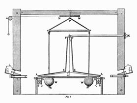 https://upload.wikimedia.org/wikipedia/commons/d/dd/Cavendish_Experiment.png