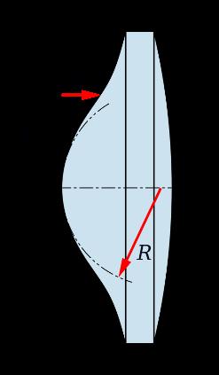非球面镜结构示意图(图片来源:en.wikipedia.org)